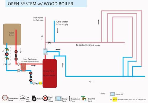Boiler Installation Diagram