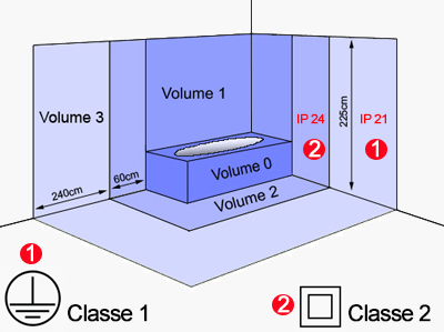 IP Indice De Protection Radiateur Pour Une Installation