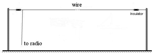 Long Wire Antenna, Long, Free Engine Image For User Manual