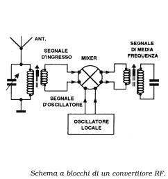 questa figura rappresenta un tipico convertitore di frequenza dove il segnale proveniente dall antenna e selezionato mediante il circuito accordato di  [ 960 x 968 Pixel ]