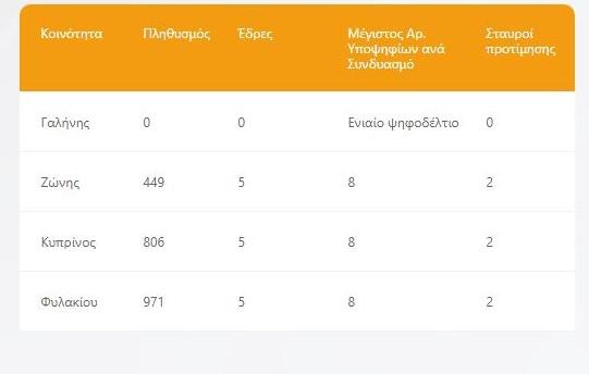 κοινότητες Κυπρίνου