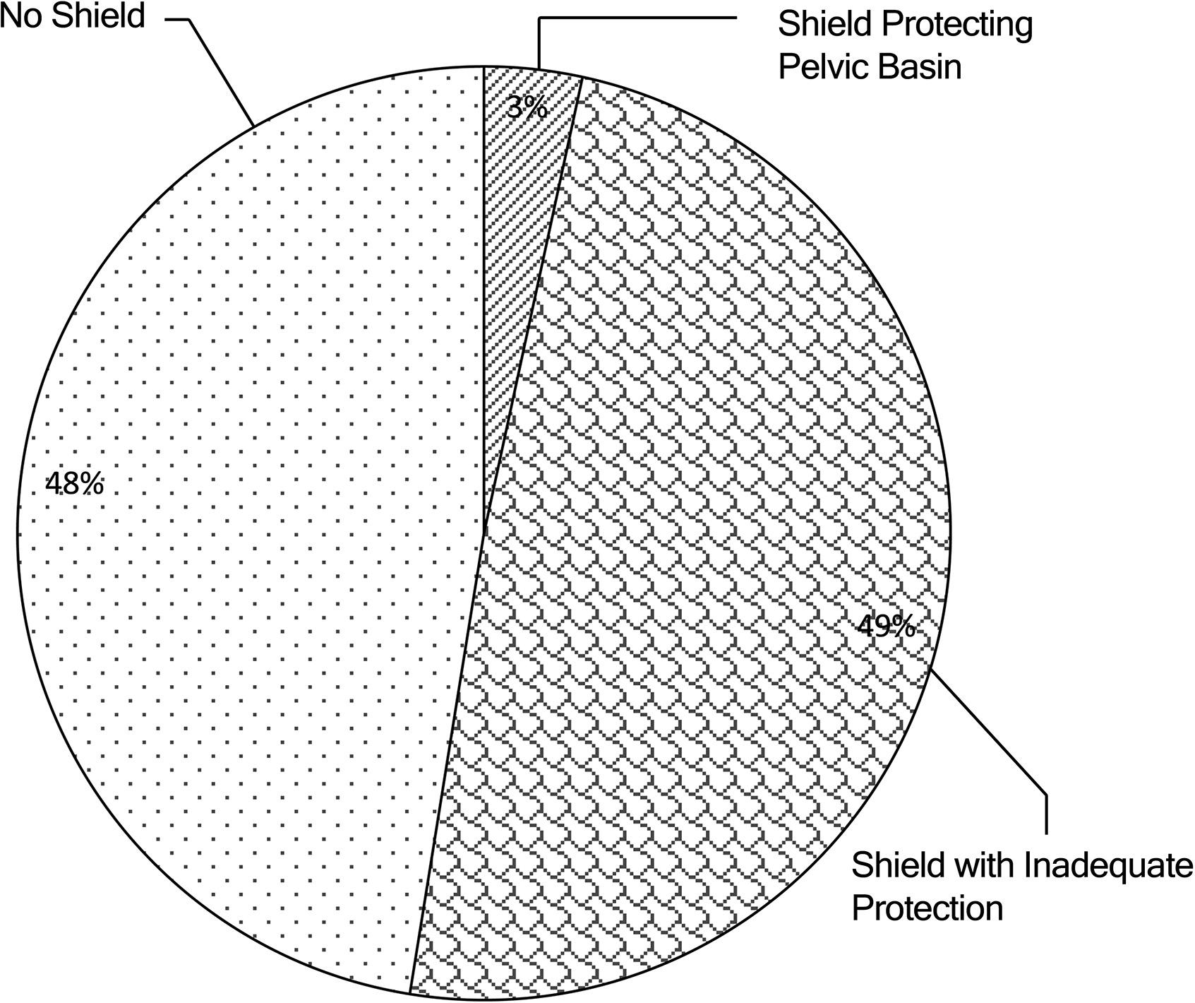 Gonad Shielding In Paediatric Pelvic Radiography