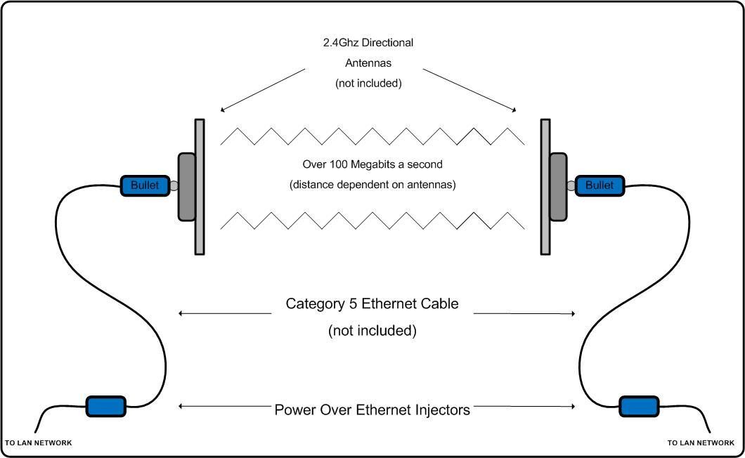 RadioLabs Bullet High Speed Bridge System 802 11N