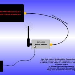 Outdoor Tv Antenna Wiring Diagram How To Draw In Word Radiolabs Indoor 2 Watt Wifi Booster Amplifier