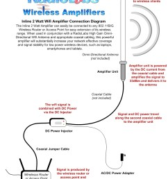 wireless antenna diagram wiring diagram basicwifi antenna wiring diagram wiring diagrams favoriteswireless antenna diagram wiring diagrams [ 849 x 988 Pixel ]