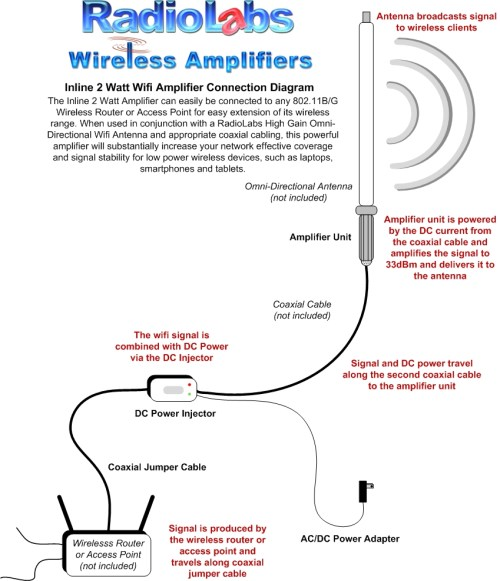 small resolution of wireless antenna diagram wiring diagram basicwifi antenna wiring diagram wiring diagrams favoriteswireless antenna diagram wiring diagrams