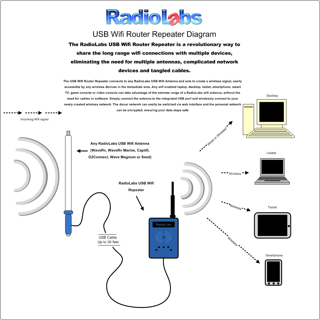 wireless extender diagram 1980 kz1000 ltd wiring repeater library usb wifi router click image to zoom