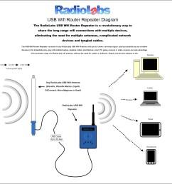 rv marine antenna wifi system [ 1058 x 1058 Pixel ]