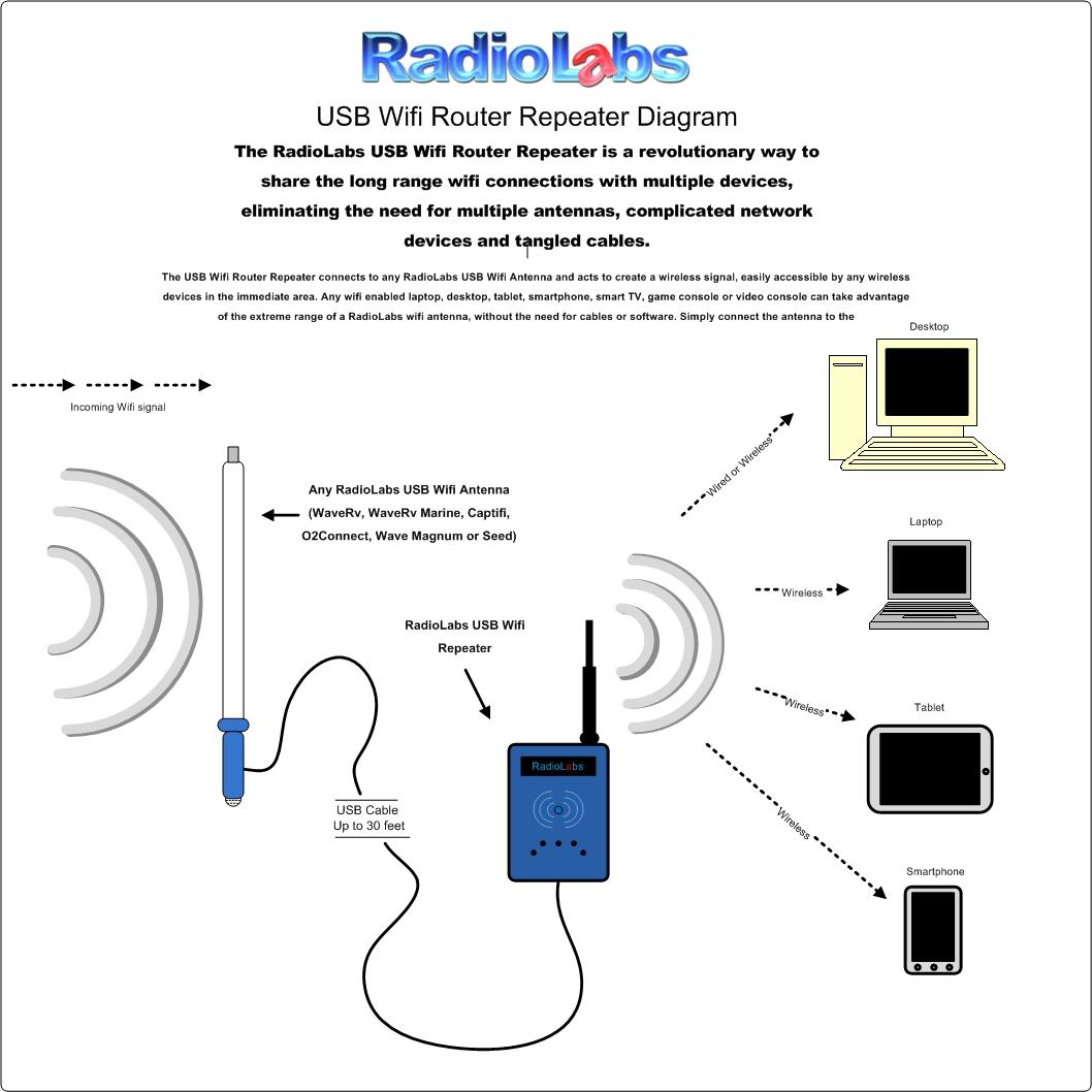 hight resolution of rv marine antenna wifi system