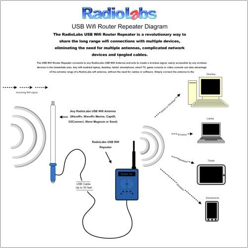 small resolution of rv marine antenna wifi system