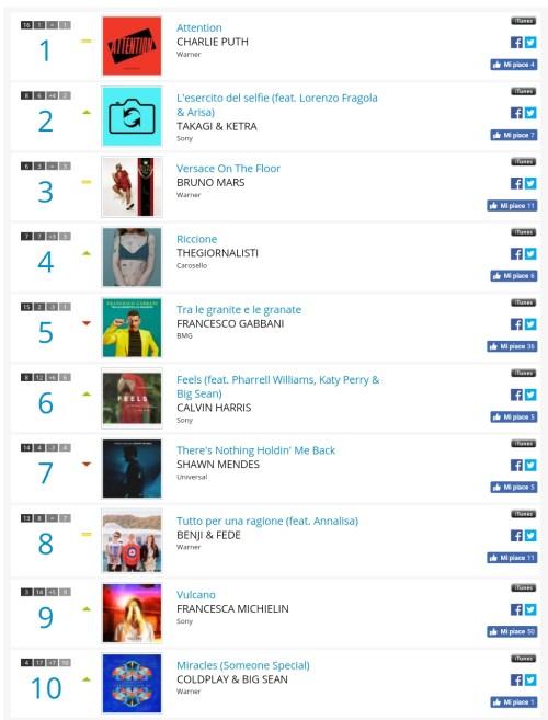 AirPlay Radio: In Top Ten Gabbani e Benji & Fede