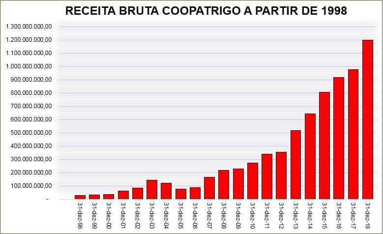 Coopatrigo faturou cerca de R$ 100 milhões por mês em 2018