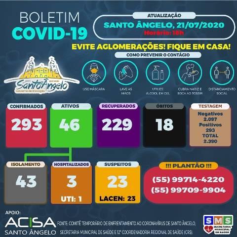 Índice de recuperados da Covid-19 em Santo Ângelo chega a 78%