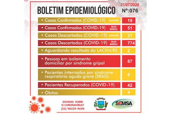 Secretaria Municipal de Saúde divulga boletim epidemiológico de número 76