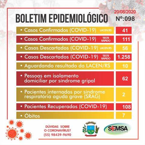 Secretaria de Saúde divulga boletim epidemiológico de n° 98 sem registrar novos casos de Covid-19