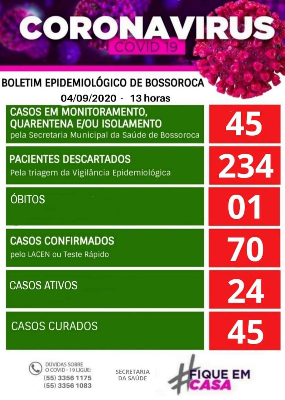 Bossoroca possui 24 casos ativos de Covid-19