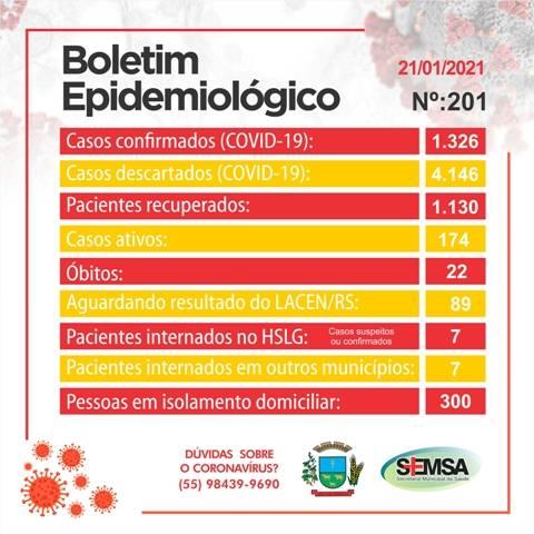 Boletim epidemiológico registra 4 novos casos de covid em São Luiz Gonzaga