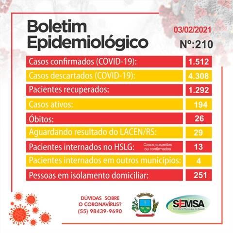 São Luiz Gonzaga: Boletim epidemiológico registra 7 novos de covid e o 26º óbito