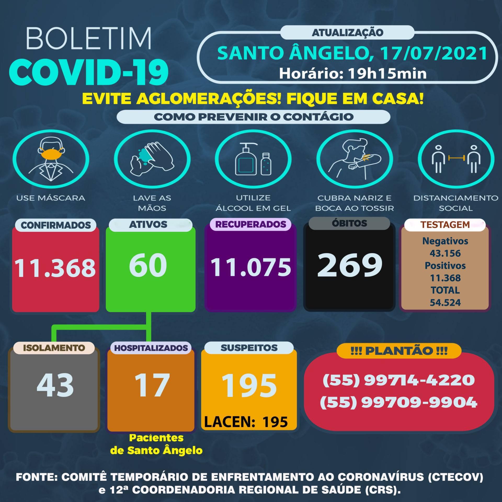Sábado tem somente quatro casos de Covid em Santo Ângelo