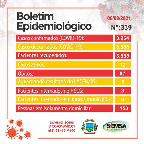 Boletim Epidemiológico registra 4 novos casos de covid-19 em São Luiz Gonzaga