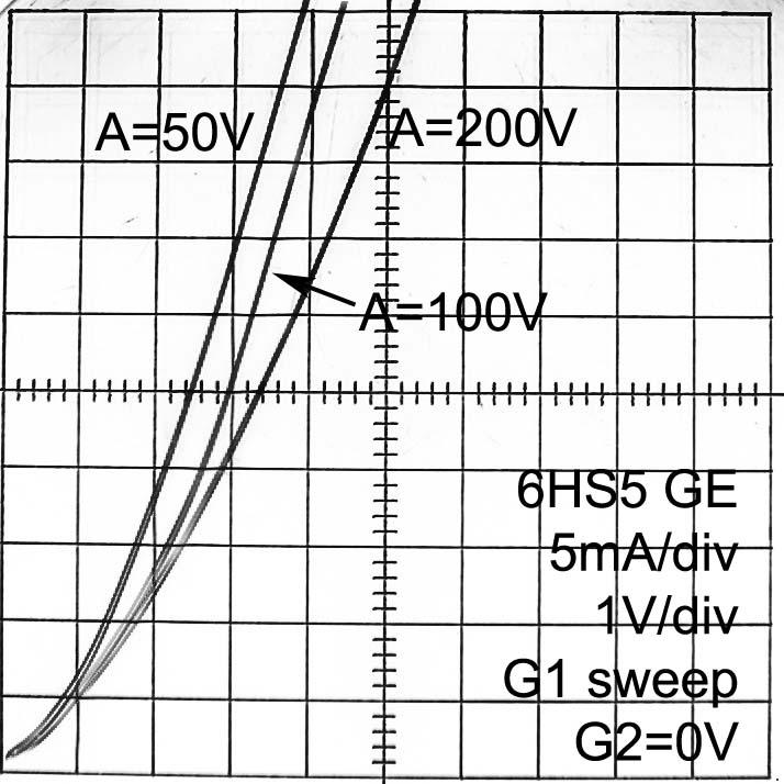 6HS5, Tube 6HS5; Röhre 6HS5 ID4929, Sharp cutoff beam triode