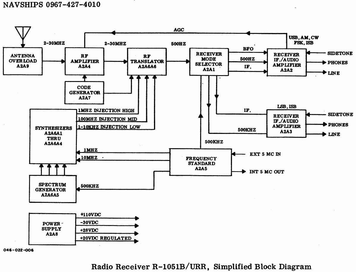 Radio Receiver R Urr Receiver C Military U S Different