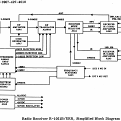 Rf Transmitter And Receiver Block Diagram Simplicity Sunstar 20 Wiring Radio R 1051 Urr C Military U S Different