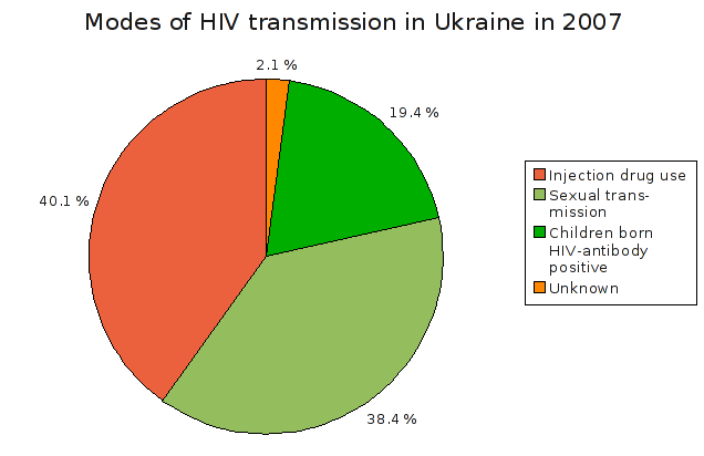 Modes of HIV transmission in Ukraine in 2007 (©Wikimedia Commons)