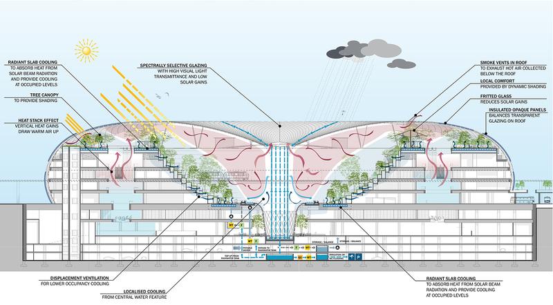 architecture section diagram kubota wiring pdf jaron lubin architect aiming high rnz jewel changi airport overall sustainability