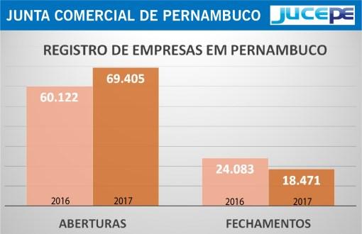 Número de empresas abertas em Pernambuco cresce 15%