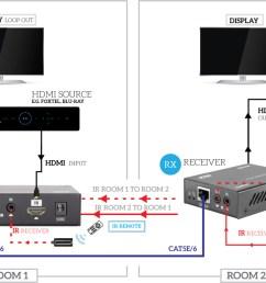 hdmi to cat5e wiring diagram simple wiring schema rh 22 aspire atlantis de 568b wiring diagram [ 1145 x 692 Pixel ]