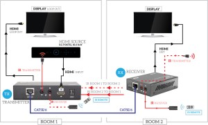 PRO2 HDC6L HDMI OVER SINGLE CAT6 EXTENDER LOOPING HDMI OUT