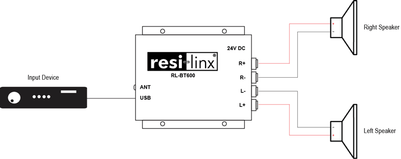 RESI-LINX RLBT600 50W COMPACT BLUETOOTH AMP WITH BLUETOOTH
