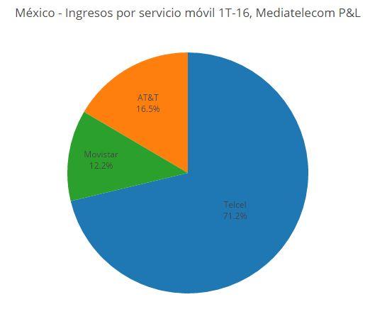 Disminuyen clientes de Telcel; Movistar y AT&T reportan incremento