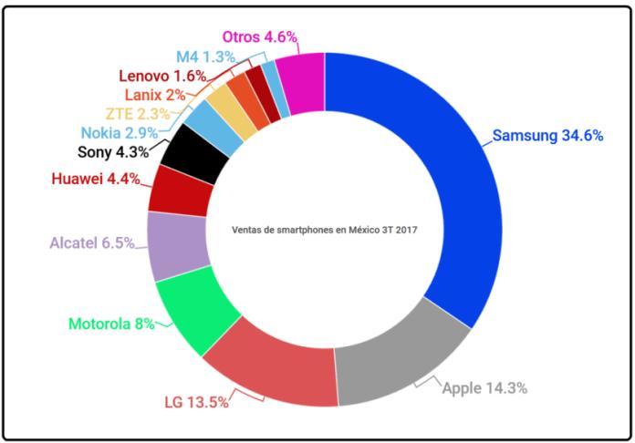 Las 5 marcas de celulares más vendidas en México