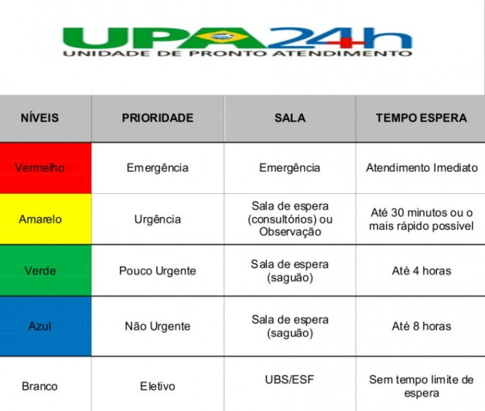 Atendimento à População Na Upa 24h Será Por Níveis De