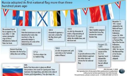 In 2 immagini la storia della bandiera russa (dal '600 a oggi)
