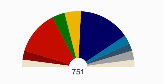 Tutti i dati che volete sapere sulle Europee 2014