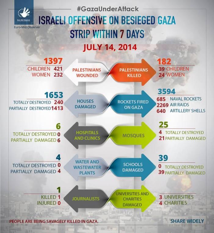 [DA VEDERE] Gaza under attack: infografica