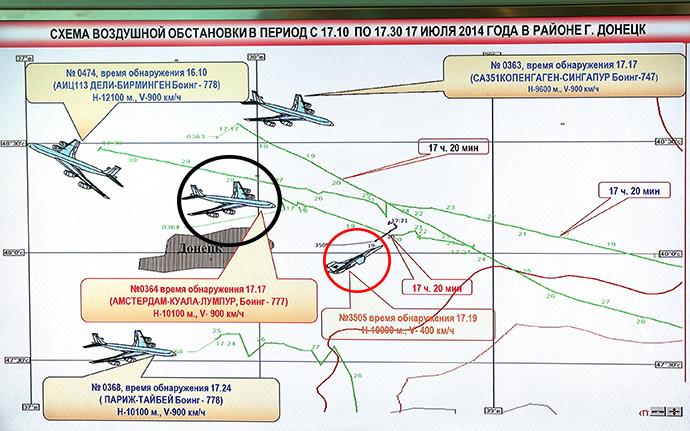 MH17, altre 10 domande sul disastro aereo in Ucraina