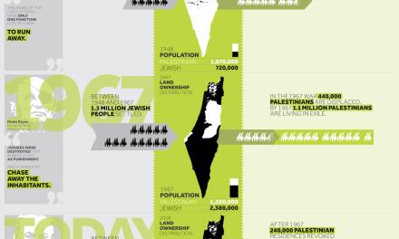 [DA VEDERE] Palestina in esilio