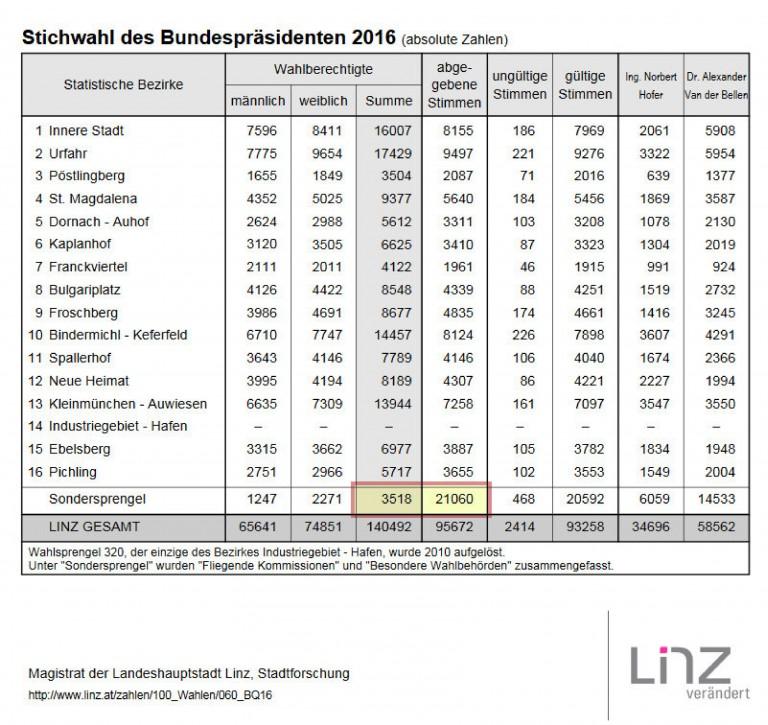 linz-sondersprengel-768x725