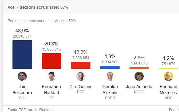 La 'destra estrema' brasiliana di Bolsonaro, a oltre metà scrutinio, è al 48,9% staccando di oltre 20 punti il canditato di 'sinistra'