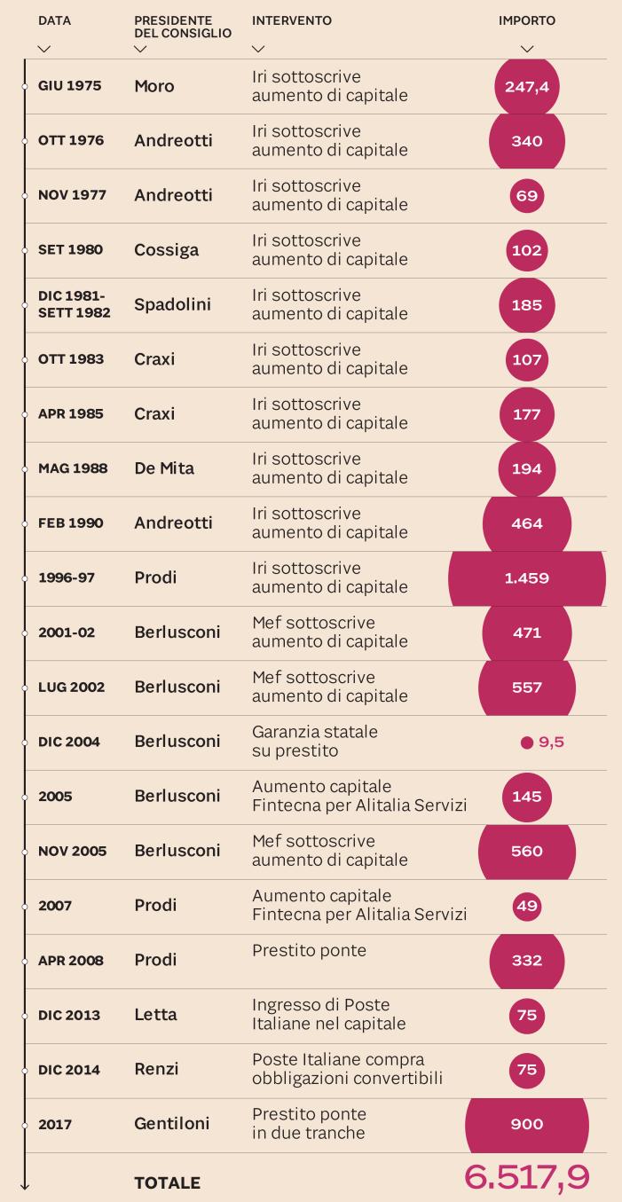 Alitalia, il costo dei salvataggi