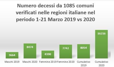 I veri dati sulla mortalità in Italia (fonte ISTAT)