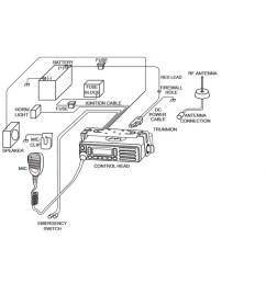 motorola speaker mic wiring diagrams wiring library motorola radios hkn9327br ignition switch cable rh radiotwoway com [ 1000 x 1000 Pixel ]