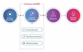 Veritone, advertising business technology, radio advertising, aiWare