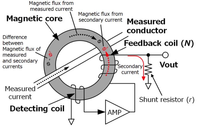 AC zero-flux fluks magnet