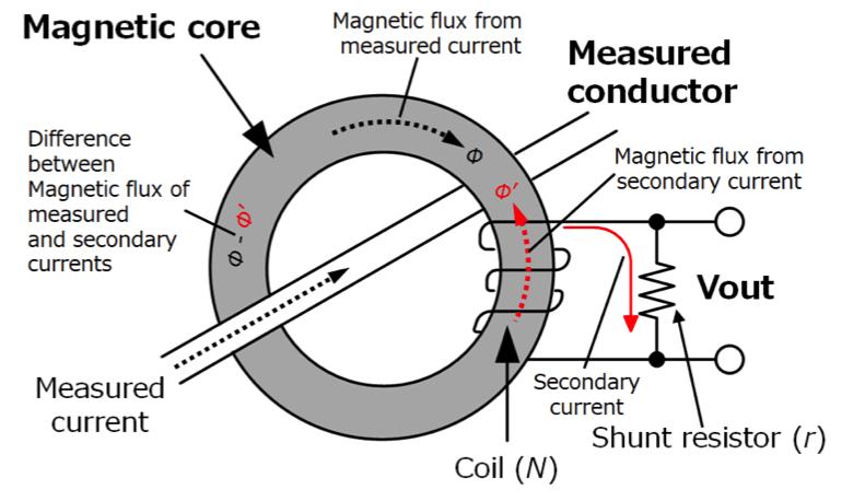 CT current sensors