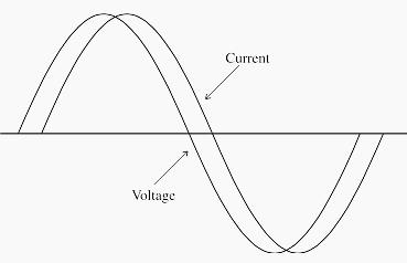 gambar 1 bentuk gelombang tegangan dan arus motor induksi